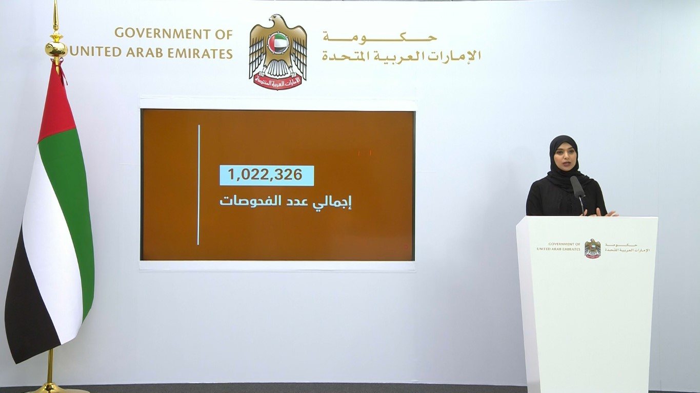 COVID-19 tests break one million mark; recoveries increase to 1,887; 532 new cases detected: UAE Government