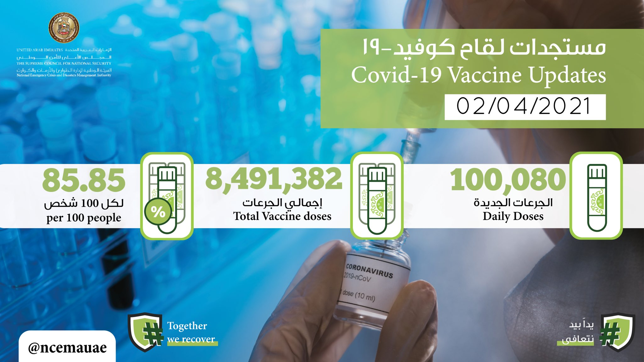 100,080 doses of the COVID-19 vaccine administered during past 24 hours: MoHAP